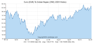 Euro Rate Chart In Indian Forex Rate On Bloomberg Euro To Inr Currency Exchange Rate