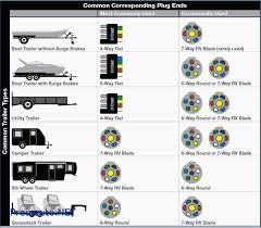 Trailer Brake Wiring Harness 5 pin flat trailer plug wiring diagram pressauto net and