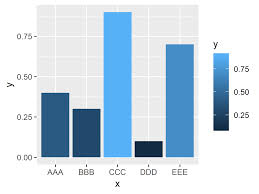Ggplot2 Bar Chart Labels Rotate Ggplot2 Axis Labels In R 2 Examples Set Angle To