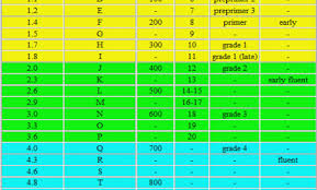 Rigby Pm Correlation Chart F And P Correlation Chart Lexile Levels Chart Lexile Guided