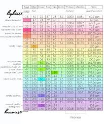 Chipboard Thickness Chart Judicious Chipboard Weight Chart 2019