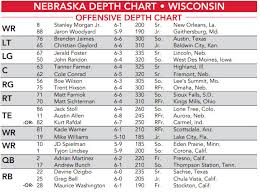 Nebraska Releases Depth Chart With A Few Notable Changes