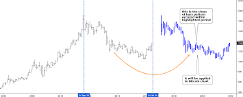 Bitcoin And Gold In Charts H A C S A
