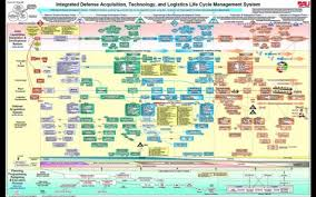 Defense Acquisition Life Cycle Wall Chart Why Is Defense Acquisition So Difficult Cbs News