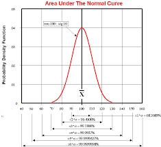 Six Sigma Probability Chart Six Sigma Jan 98 Problem Of The Month