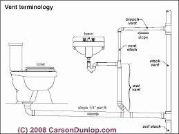 plumbing roof vent. Roof Vent Stack Plumbing Terminology Sketch C Associates Cover Pipe Collar Repair N