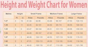 Weight Acc To Height And Age Weights According To Height And Age Tutar Opencertificates Co