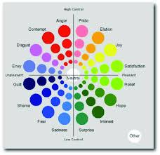 Geneva Emotion Wheel Scherer 2005 Download Scientific