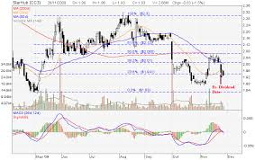 Singtel Price Chart Bearish Convergence My Stocks Investing Journey Part 2