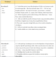 Jawaban tugas mandiri 2.2 pkn kelas 12. Kunci Jawaban Buku Paket Bahasa Indonesia Kelas 7 Kurikulum 2013 Revisi 2016 Hal 71 Kumpulan Soal