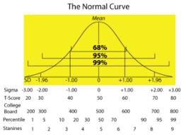 Standard Deviation Chart Z Score Measures Of Relative Position