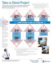 standing desk infographic. Exellent Desk COURTESY HTTPWWWJUSTSTANDORG Intended Standing Desk Infographic S