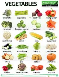 vegetables names list. Perfect List Vegetables Names In English With Pictures To List Pinterest