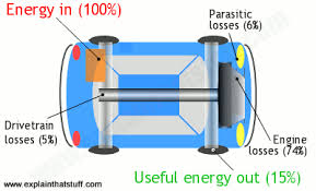 Image result for device that transfer energy