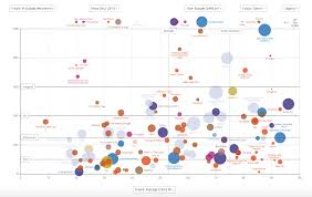Interactive Data Visualizations 17 Impressive Data Visualization Examples You Need To See Maptive