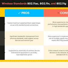Wireless Standards 802 11a 802 11b G N And 802 11ac