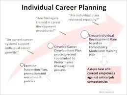 Career Development Plan Template Management Personal Free