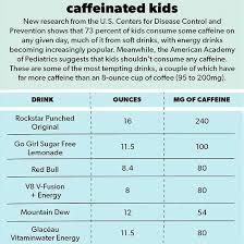 Caffeinated Kids Chart