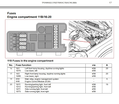 side light shunt page volvo owners club forum i m just wondering if the side light shunts are on the back of the front fuse box where the relevant fuses are time permitting i ll have another scan