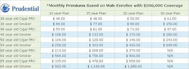 Comparisonoftermlifeinsurancerates Life Insurance Pinterest Cool Prudential Term Life Insurance Quotes Online