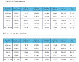 interesting review of essaylab org writing services review of essaylab org writing services