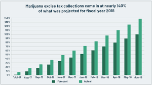 Why The U S Will Legalize Marijuana In One Chart Wealth
