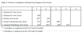 Table Apa Format Spss Correlations In Apa Format