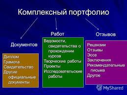Презентация на тему Этапы создания портфолио Нормативно  3 Комплексный портфолио Документов Диплом ГрамотаСвидетельство