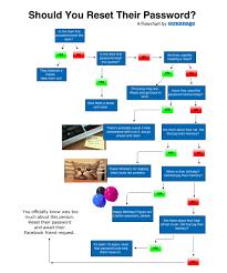 It Help Desk Process Flow Chart Friday Fun Should You Reset Their Password A Flowchart