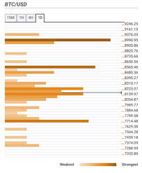 Bitcoin Price Prediction Btc Usd Resumes The Decline