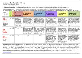 Dispensational Chart Pdf Chart Of Israel The Church And The Nations Web Truth