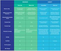 Life Insurance Types Comparison Chart Vedkokeven Blogspot Com Decreasing Term Life Insurance