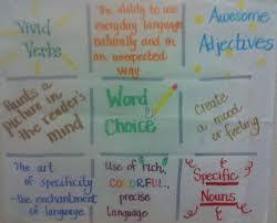 Word Choice Anchor Chart Teaching Writing Teaching