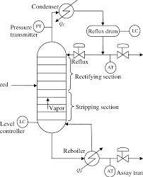 Binary Distillation Column Design 1 Schematic Of Continuous Binary Tray Distillation Column