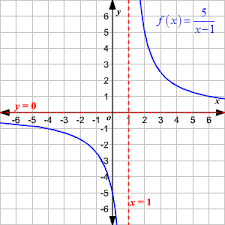 Range And Domain Domain And Range Of Rational Functions