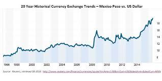 Mexican Peso Exchange Rate Chart Currency Exchange Historical Charts Currency Exchange Rates