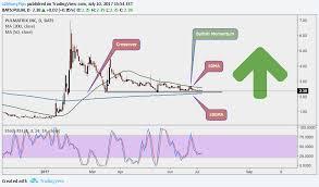 Pulm Chart Pulm For Nasdaq Pulm By X2manypips Tradingview India