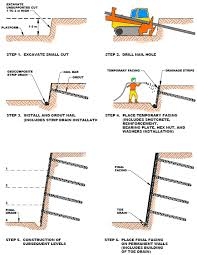 soil nail wall construction sequence