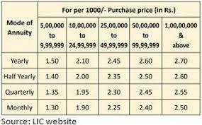 Lic Jeevan Shanti Chart Lic Launches New Policy Jeevan Shanti Business News