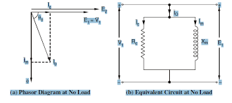 phasor diagram of transformer pdf phasor image equivalent circuits of transformer on load as well as on no on phasor diagram of transformer