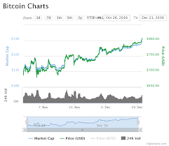 Gemini Btc Chart Bitcoin Price Usd Chart Coinbase Teknik Averaging Forex Adalah