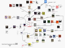 A Year Ago A Redditor Posted A Flowchart Of Post Rock