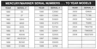 Systematic Mercury Outboard Serial Number Year Chart Mercury