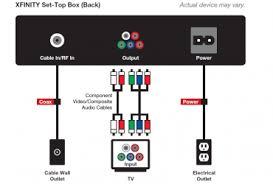 activate starz comcast xfinity tv digital set top box set up connect power up caroldoey