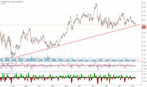 Westpac Share Price Chart Wbc Stock Price And Chart Asx Wbc Tradingview