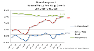 What Happened To Real Wage Growth Usw Canada