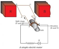 simple electric motor diagram. Fine Motor Electric Motor Diagram On Simple I