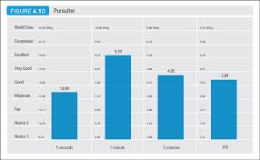 Find Your Power Phenotype With Power Profile Charts Velopress