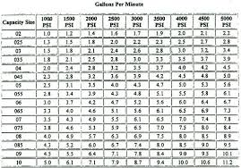 Washer Size Chart Washer Size Chart Woodworking