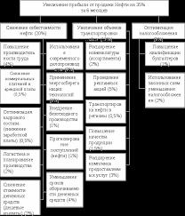 Системный анализ его сущность Реферат Свое название схема получила благодаря сходству с перевернутым деревом Данный метод ориентирован на получение подробной и устойчивой структуры целей